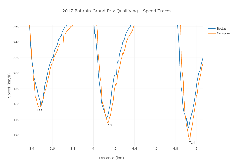 2017 Bahrain Grand Prix Qualifying t11_t14