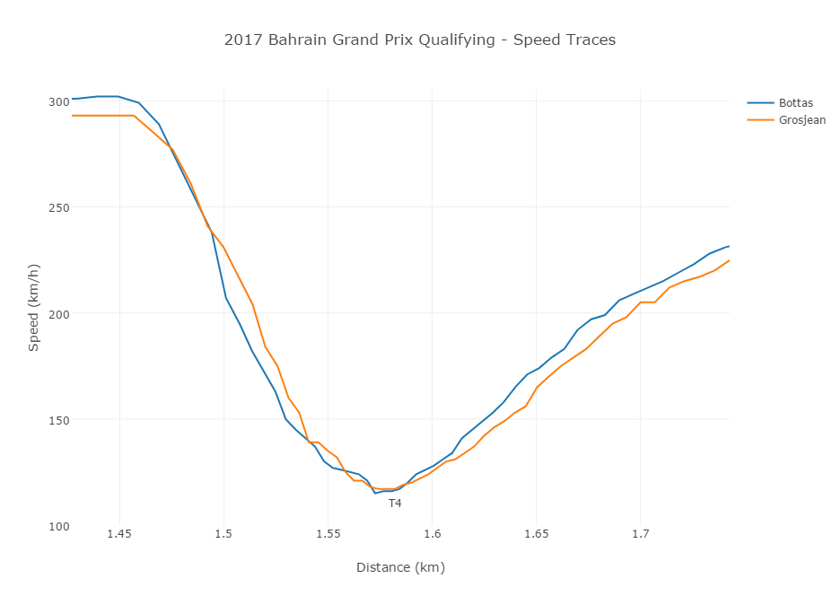 2017 Bahrain Grand Prix Qualifying t4