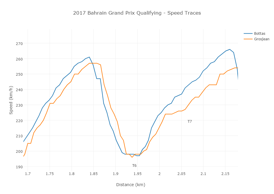 2017 Bahrain Grand Prix Qualifying t6_7