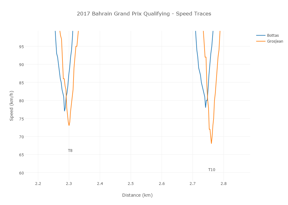 2017 Bahrain Grand Prix Qualifying t8_10