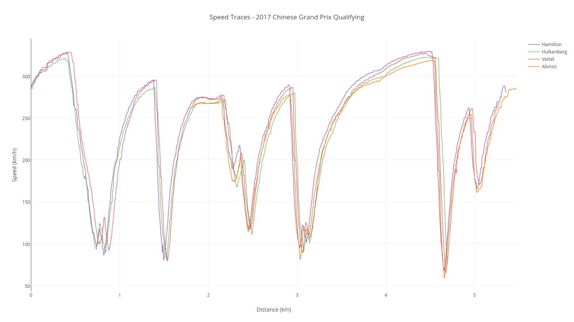 Speed Traces - 2017 F1 Chinese Grand Prix Qualifying